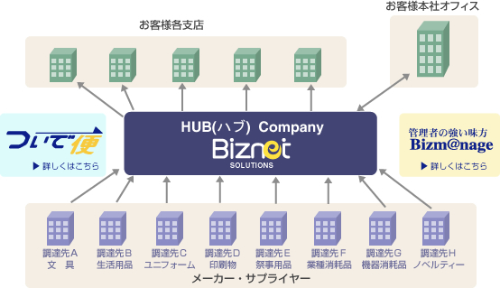 HUB(ハブ) Company Biznet SOLUTION