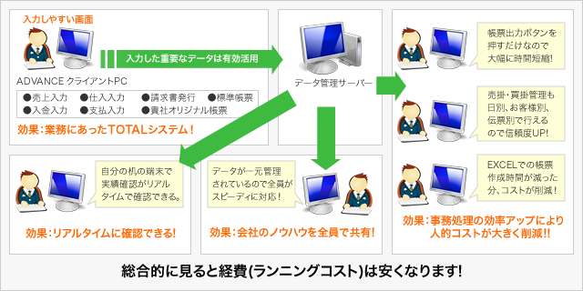 説明図:ADVANCE 導入後の業務イメージ