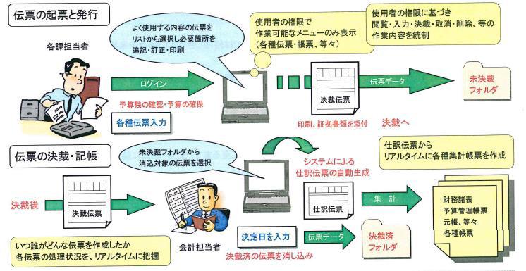 System development case
